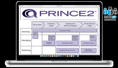 PRINCE2® – Projetos em ambientes controlados